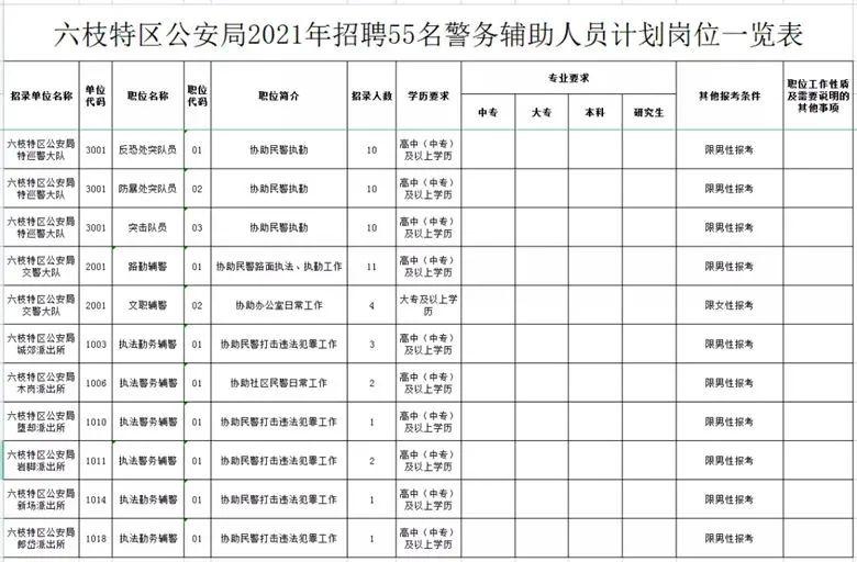 六枝特区公安局2021年招聘警务辅助人员简章(55名,10月21-22日报名)